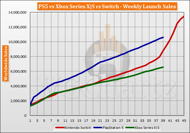 PS5 vs Xbox Series X|S vs Switch Launch Sales Comparison Through Week 39