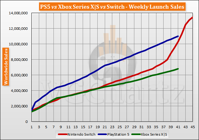 PS5 vs Xbox Series X S vs Switch Launch Sales Comparison Through Week 41