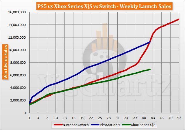 PS5 vs Xbox Series X S vs Switch Launch Sales Comparison Through Week 42