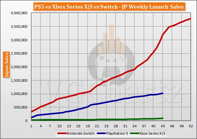 PS5 vs Xbox Series X|S vs Switch Launch Sales Comparison Through Week 43