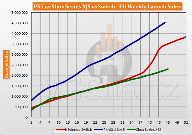 PS5 vs Xbox Series X S vs Switch Launch Sales Comparison Through Week 46