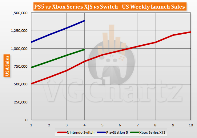 PS5 vs Xbox Series X|S vs Switch Launch Aligned Sales Through Week 4