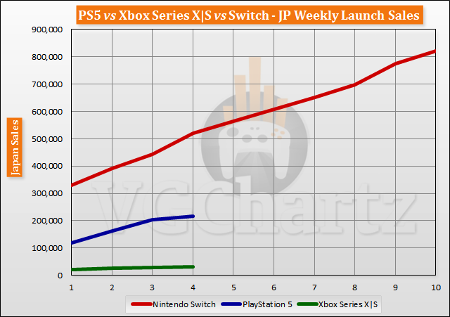 PS5 vs Xbox Series X|S vs Switch Launch Sales Comparison Through Week 4
