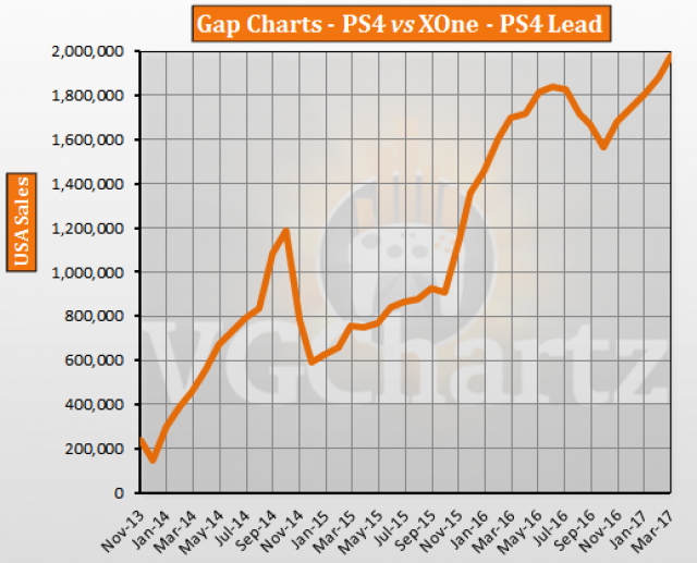 ps4 vs xbox one in the us vgchartz gap charts march 2017 update