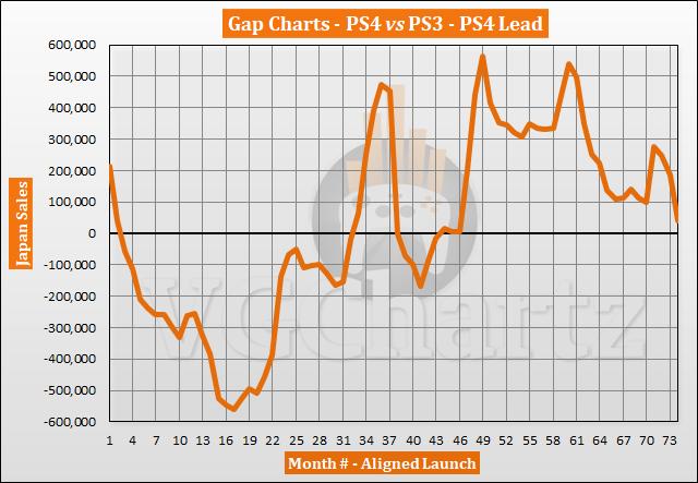 PS4 vs PS3 in Japan VGChartz Gap Charts