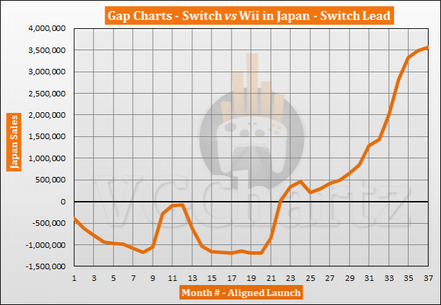Switch vs Wii in Japan – VGChartz Gap Charts – March 2020