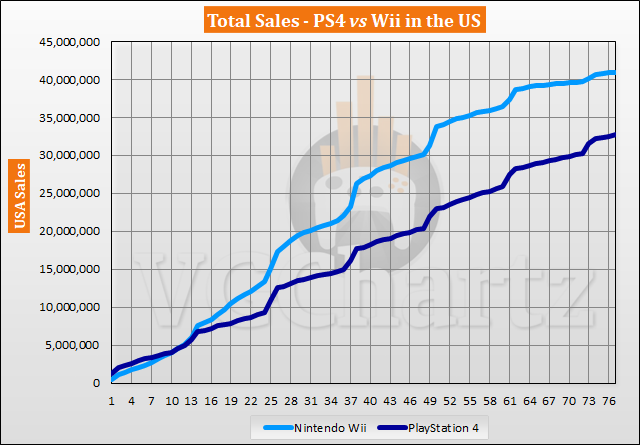PS4 vs Wii in the US – VGChartz Gap Charts – March 2020