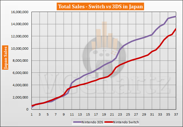 Switch vs 3DS in Japan – VGChartz Gap Charts – March 2020