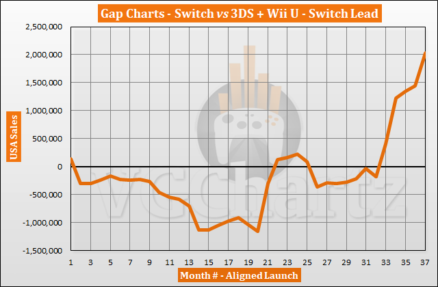 Switch vs 3DS and Wii U in the US – VGChartz Gap Charts – March 2020