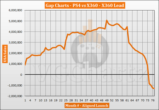 PlayStation 4 vs Xbox 360 in the US – VGChartz Gap Charts – March 2020