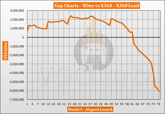 Xbox One vs Xbox 360 in the US – VGChartz Gap Charts – March 2020