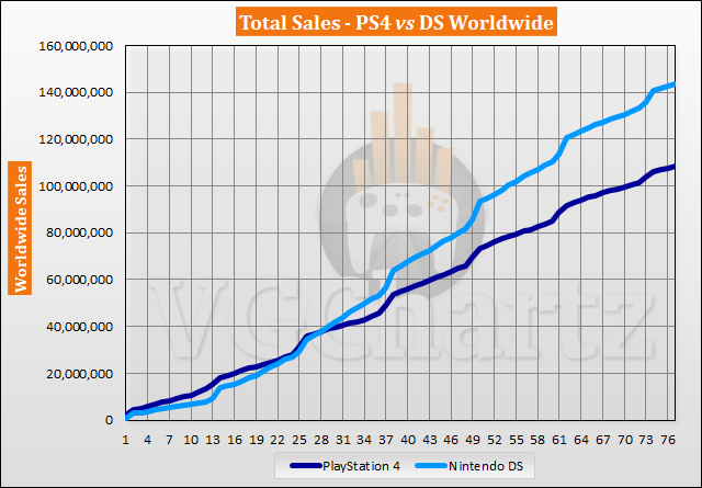 PS4 vs DS – VGChartz Gap Charts – March 2020