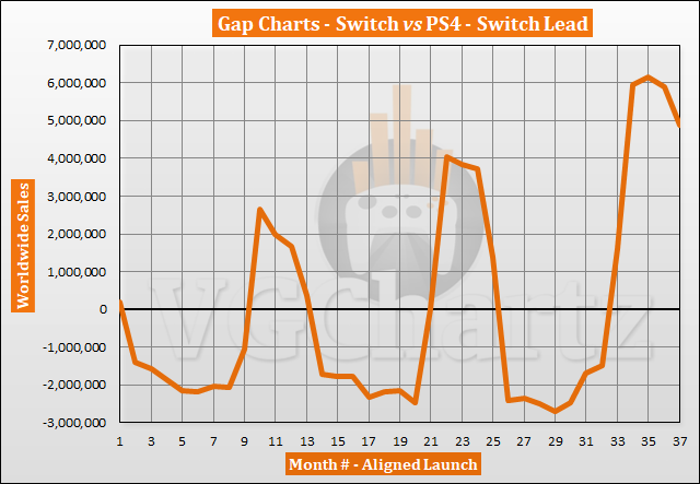 Switch vs PS4 VGChartz Gap Charts