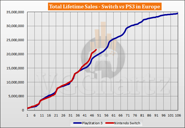 Switch vs PS3 Sales Comparison in Europe - March 2021