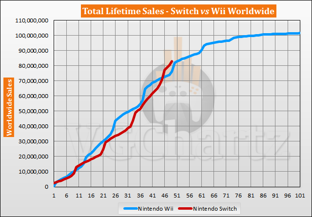 Switch vs Wii Sales Comparison - March 2021