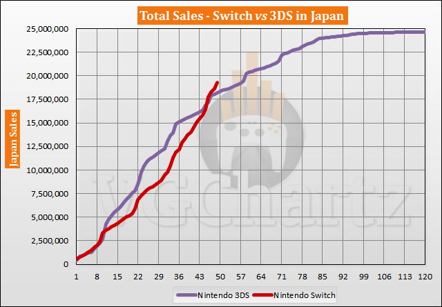 Switch vs 3DS in Japan Sales Comparison - March 2021
