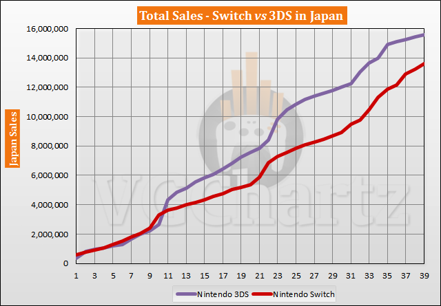 Switch vs 3DS in Japan Sales Comparison – Switch Closes the Gap May 2020