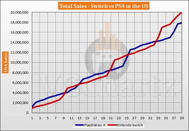 Switch vs PS4 in the US Sales Comparison – May 2020