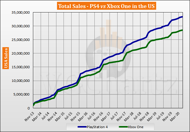 PS4 vs Xbox One in the US Sales Comparison - PS4 Lead Nears 5 Million in May 2020
