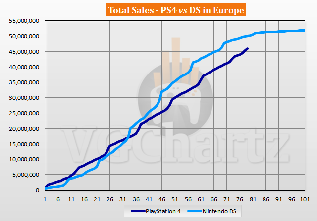 PS4 vs DS in Europe Sales Comparison – PS4 Closes the Gap in May 2020