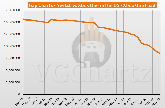 Switch vs Xbox One in the US Sales Comparison - Switch Closes the Gap in May 2020