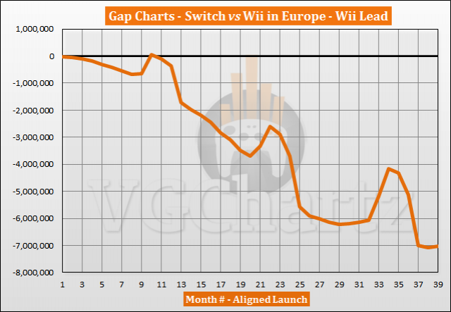 Switch vs Wii in Europe Sales Comparison - Switch Closes Gap Slightly in May 2020