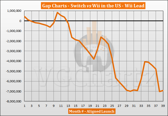 Switch vs Wii Sales Comparison in the US - May 2020