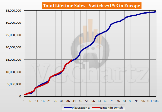 Switch vs PS3 Sales Comparison in Europe - May 2020