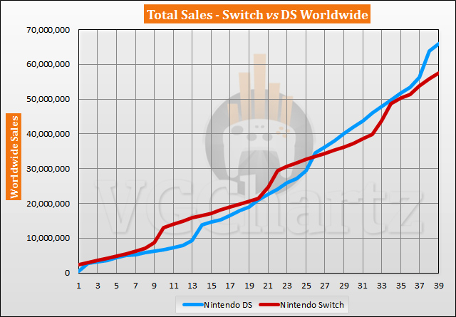 Switch vs DS Sales Comparison – May 2020