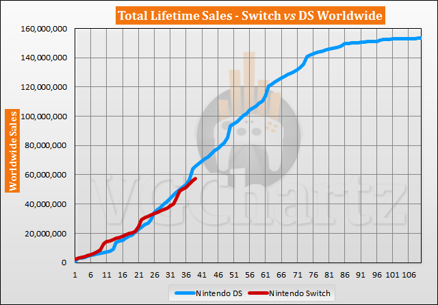 Switch vs DS Sales Comparison – DS Lead Grows May 2020