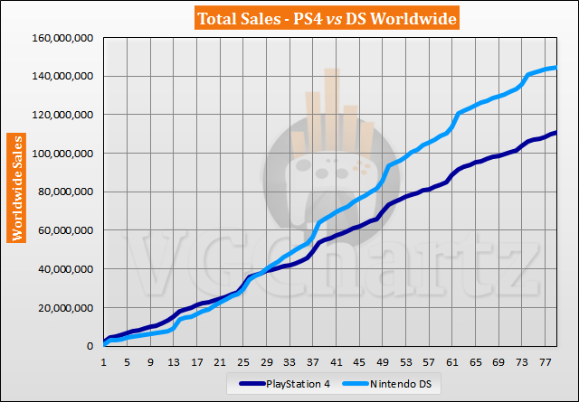 PS4 vs DS Sales Comparison – May 2020