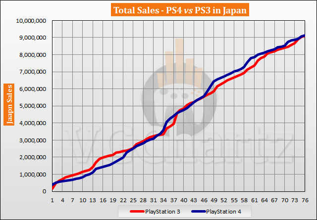 PS4 vs PS3 in Japan Sales Comparison – PS4 Lead Shrinks in May 2020