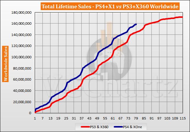 PS4 and Xbox One vs PS3 and Xbox 360 - VGChartz Gap Charts - May 2020
