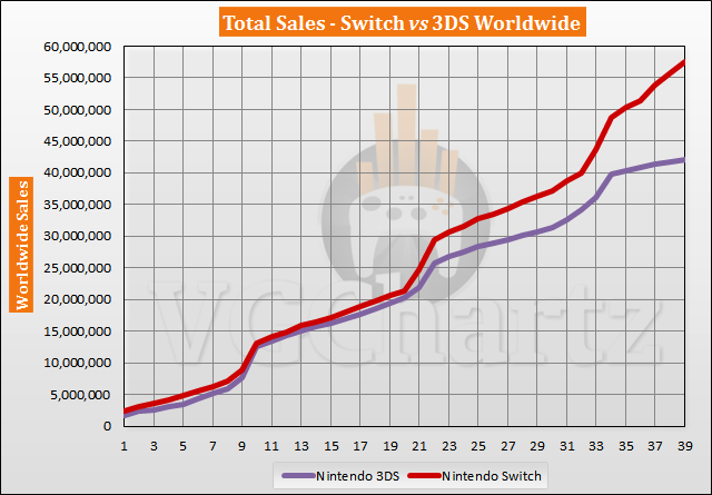 Switch vs 3DS Sales Comparison – Switch Lead Explodes in May 2020