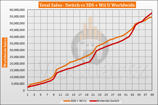 Switch vs 3DS and Wii U Sales Comparison – Switch Lead Explodes in May 2020