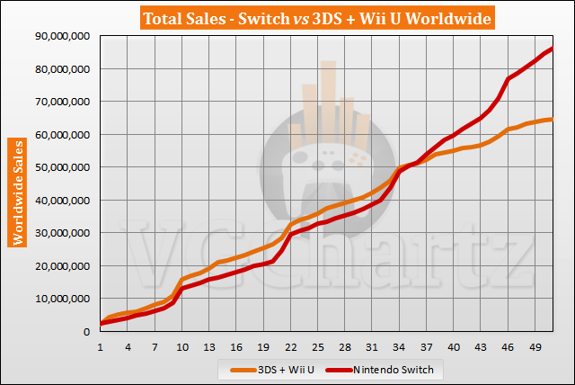 Switch vs 3DS and Wii U Sales Comparison - May 2021