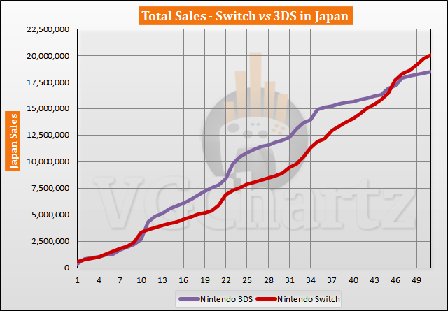 Switch vs 3DS in Japan Sales Comparison - May 2021