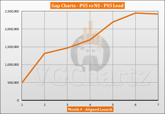 PS5 vs Switch Sales Comparison - May 2021