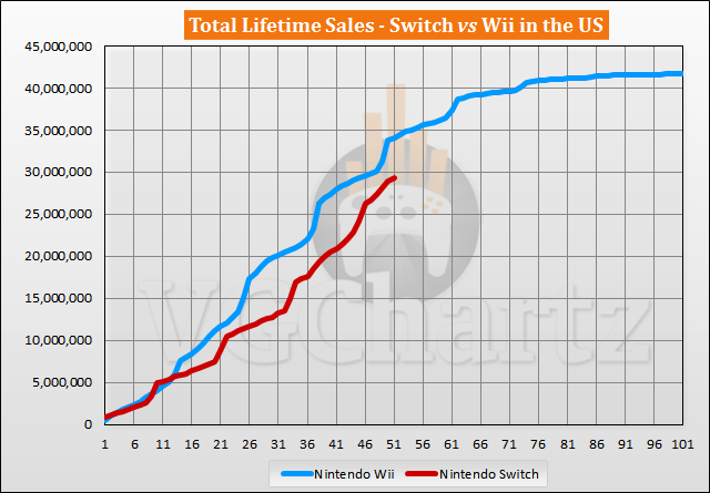 Switch vs Wii Sales Comparison in the US – May 2021
