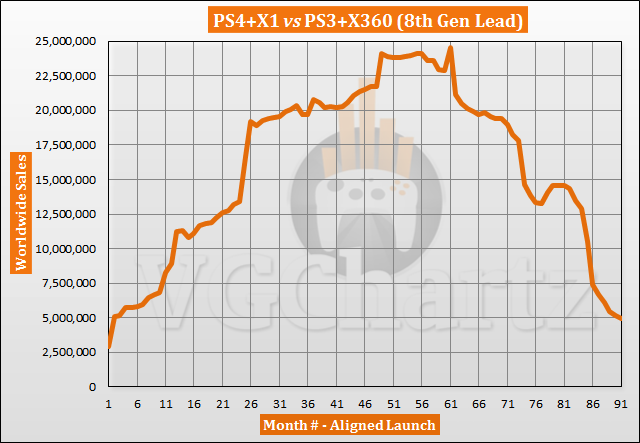 PS4 and Xbox One vs PS3 and Xbox 360 Sales Comparison - May 2021