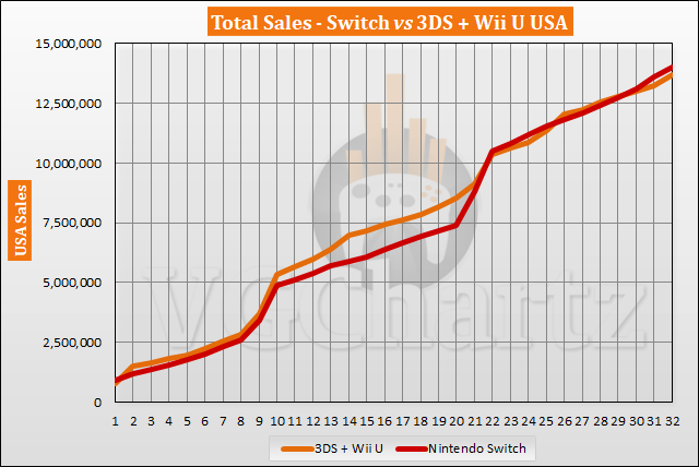 Switch vs 3DS and Wii U in the US – VGChartz Gap Charts – October 2019