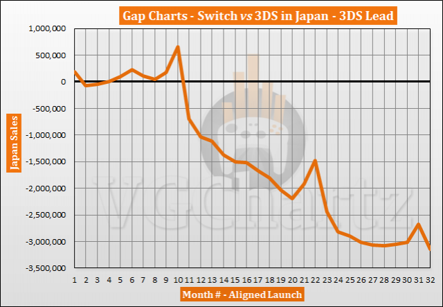Switch vs 3DS in Japan – VGChartz Gap Charts – October 2019
