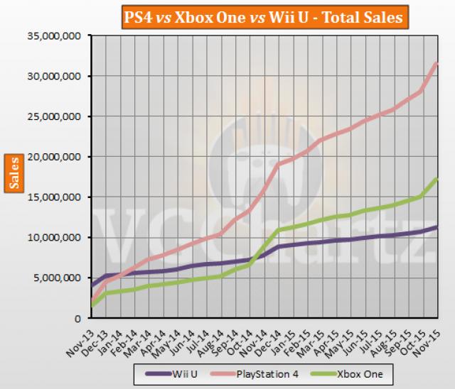 PS4 vs Xbox One vs Wii U Global Lifetime Sales – November ...