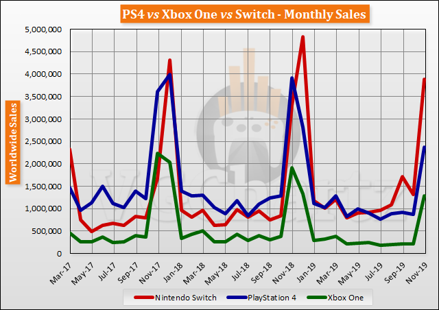 Switch vs PS4 vs Xbox One Global Lifetime Sales – November 2019