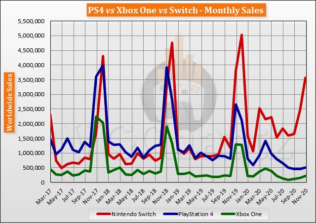 Switch vs PS4 vs Xbox One Global Lifetime Sales - November 2020