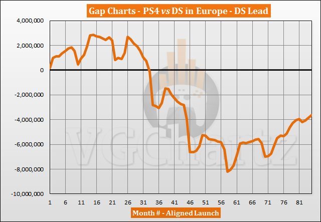 PS4 vs DS dalam Perbandingan Penjualan Eropa - PS4 Menutup Celah pada November 2020