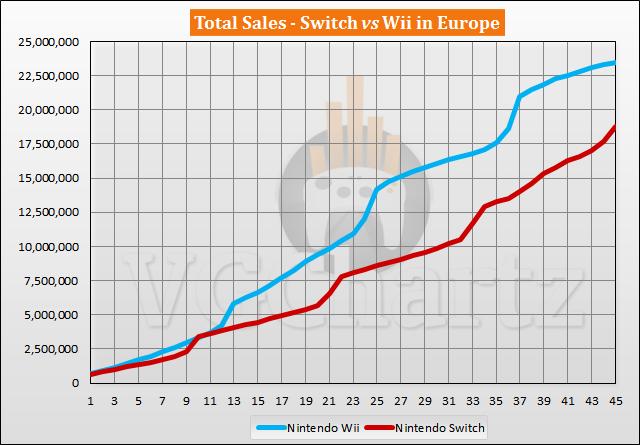 Perbandingan Penjualan Switch vs Wii di Eropa - Gap Turun di Bawah 5 juta pada November 2020