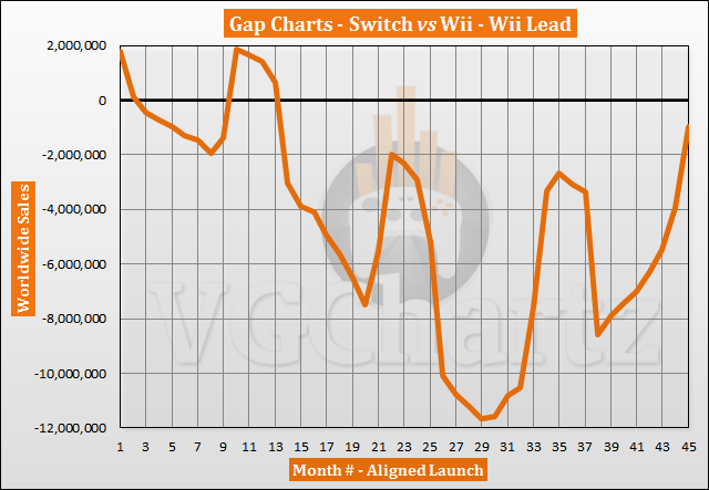 Switch vs Wii Sales Comparison - Gap Shrinks to Below 1 Million in November 2020