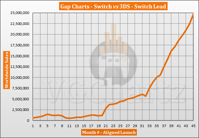 Switch vs 3DS Sales Comparison - Switch Creeping Up on Lifetime 3DS Sales in November 2020