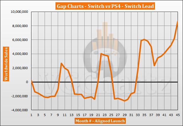 Perbandingan Penjualan Switch vs PS4 - Switch Lead Top 8 Juta di November 2020
